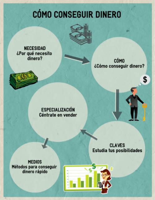 infografia sobre como conseguir dinero
