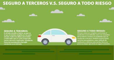 Seguros de coche a terceros contra a todo riesgo